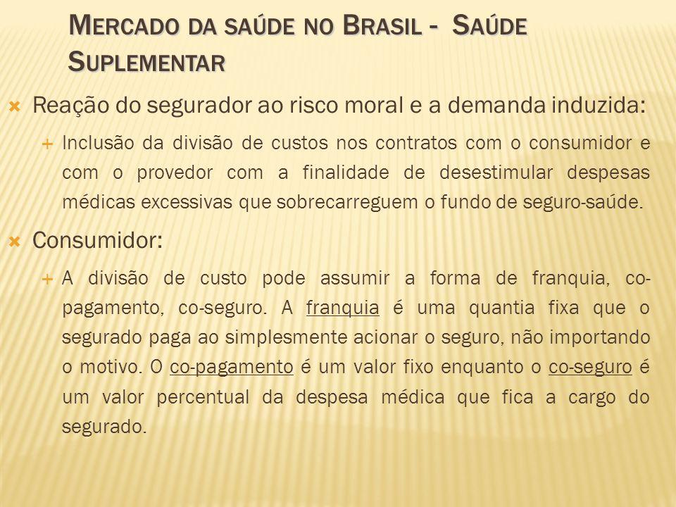 Mercado da saúde no Brasil - Saúde Suplementar
