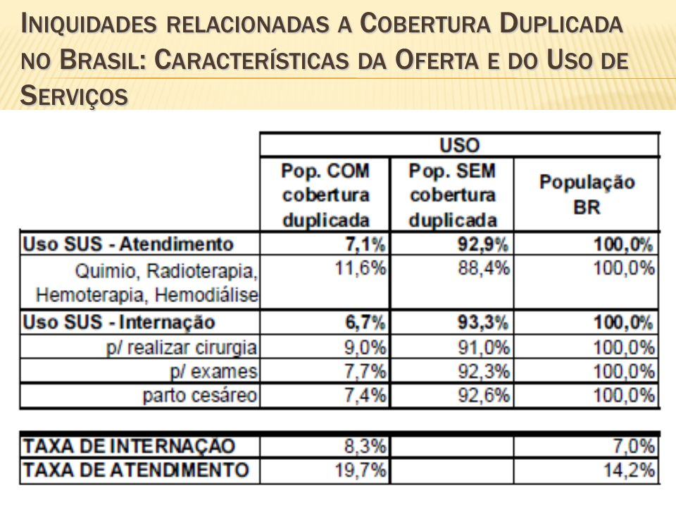 Iniquidades relacionadas a Cobertura Duplicada no Brasil: Características da Oferta e do Uso de Serviços