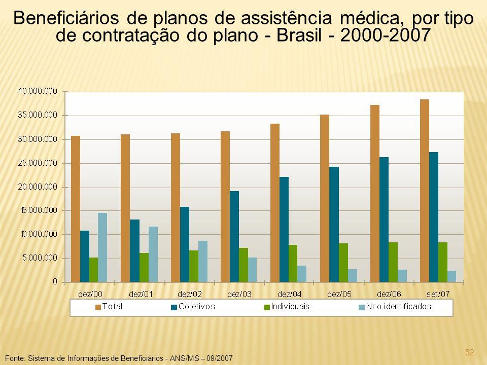 Beneficiários de planos de assistência médica, por tipo de contratação do plano - Brasil - 2000-2007