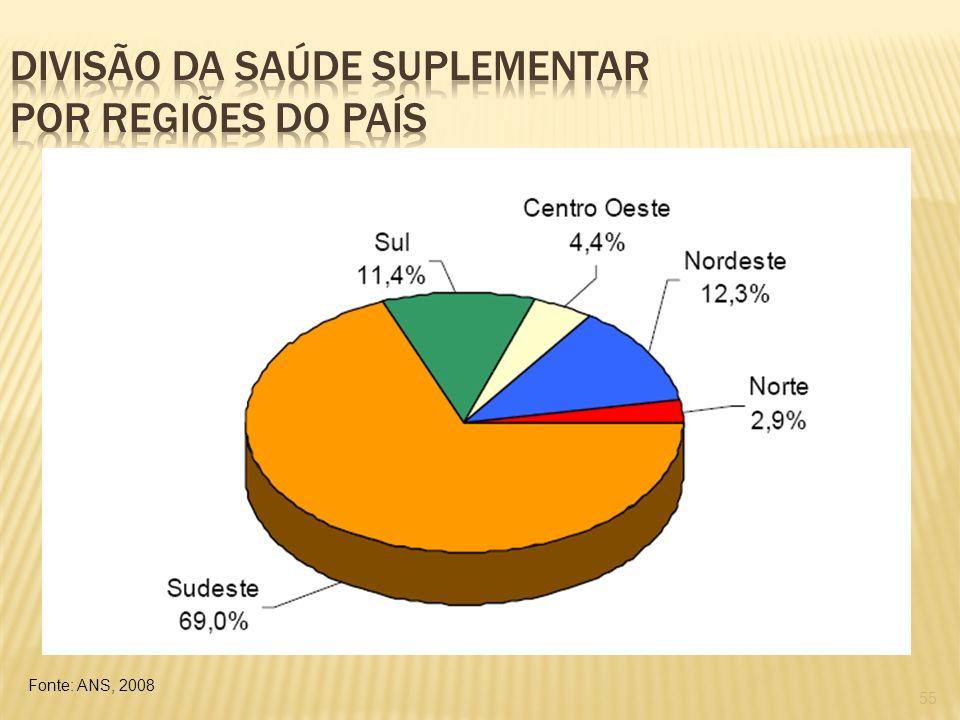 Divisão da saúde suplementar por regiões do país