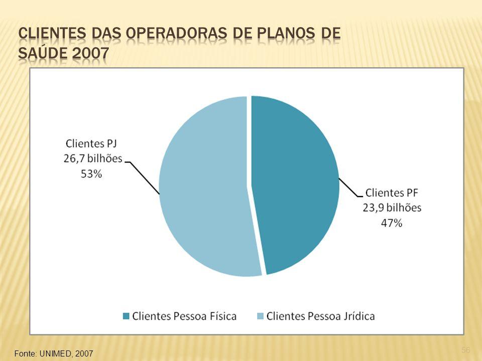 Clientes das operadoras de planos de saúde 2007
