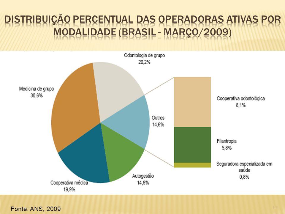 Distribuição percentual das operadoras ativas por modalidade (Brasil - março/2009)