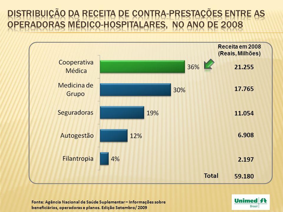 Distribuição da receita de contra-prestações entre as operadoras médico-hospitalares, no ano de 2008