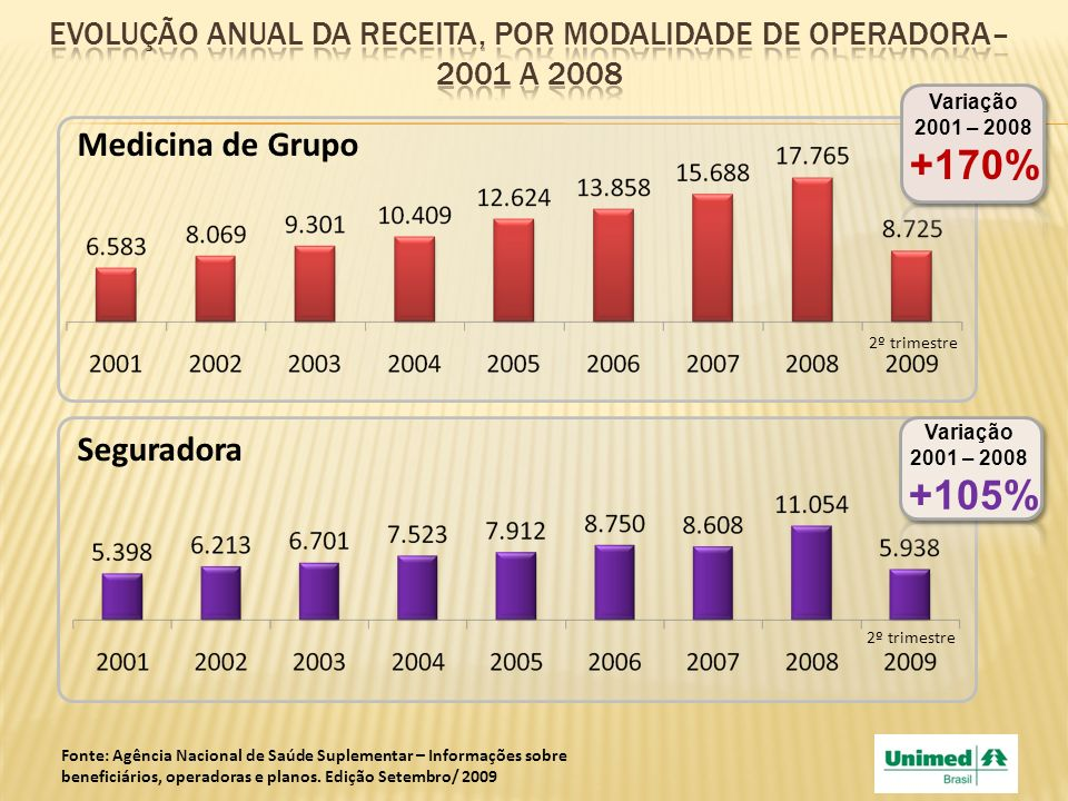 Evolução anual da receita, por modalidade de operadora– 2001 a 2008