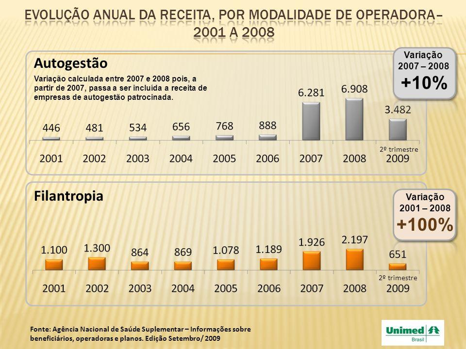 Evolução anual da receita, por modalidade de operadora–