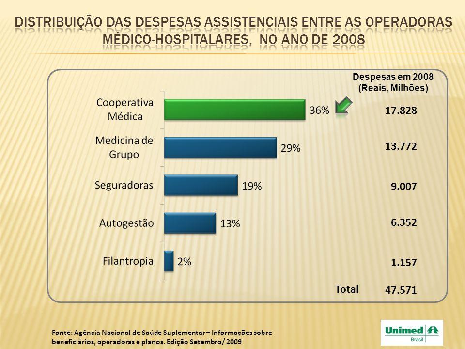 Distribuição das despesas assistenciais entre as operadoras médico-hospitalares, no ano de 2008