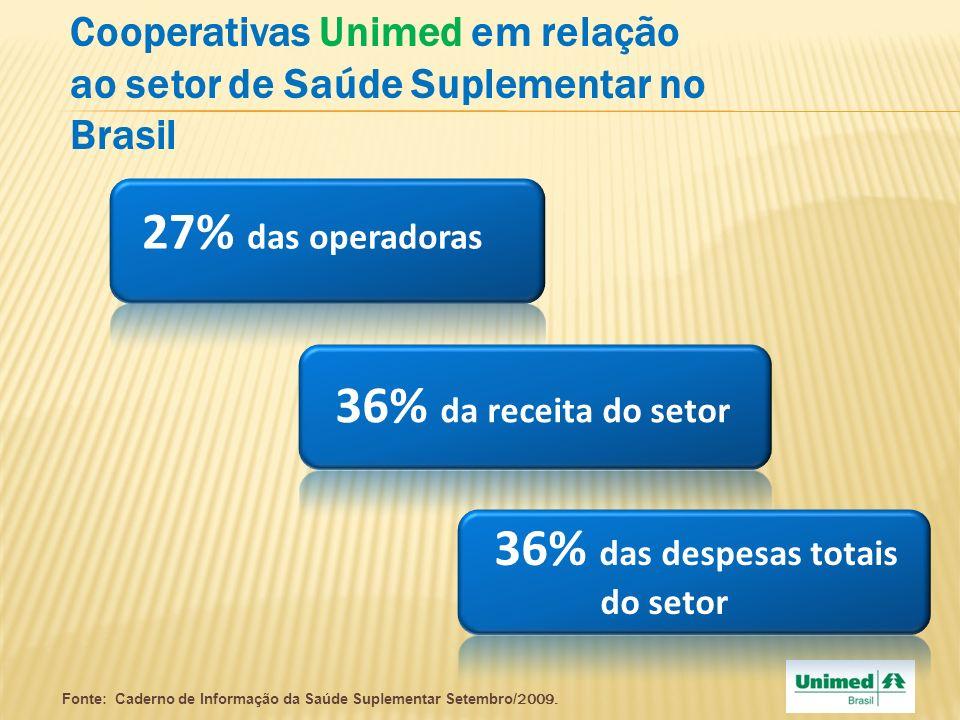 36% das despesas totais do setor