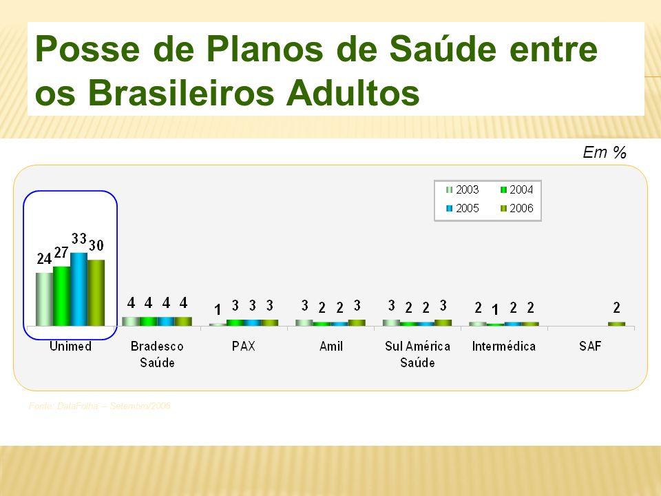 Posse de Planos de Saúde entre os Brasileiros Adultos