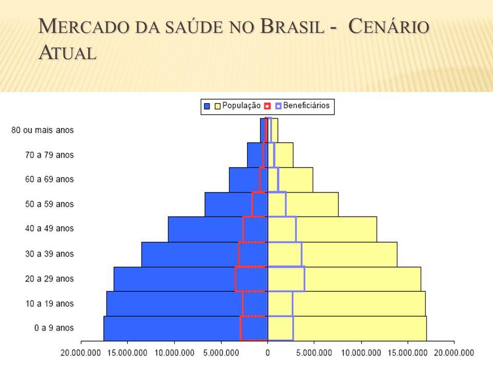 Mercado da saúde no Brasil - Cenário Atual
