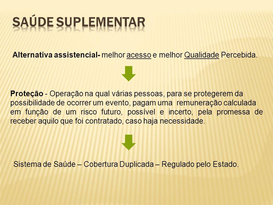 Saúde SuplementarAlternativa assistencial- melhor acesso e melhor Qualidade Percebida.