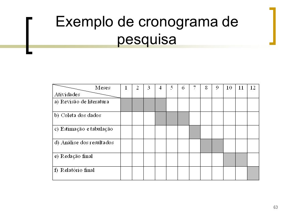 Exemplo de cronograma de pesquisa