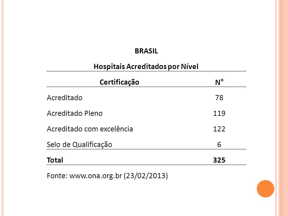 Hospitais Acreditados por Nível