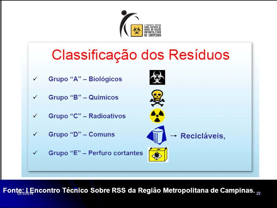 Fonte: I Encontro Técnico Sobre RSS da Região Metropolitana de Campinas.