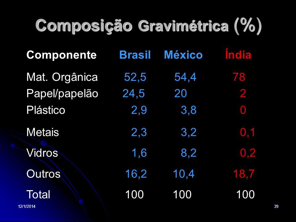 Composição Gravimétrica (%)
