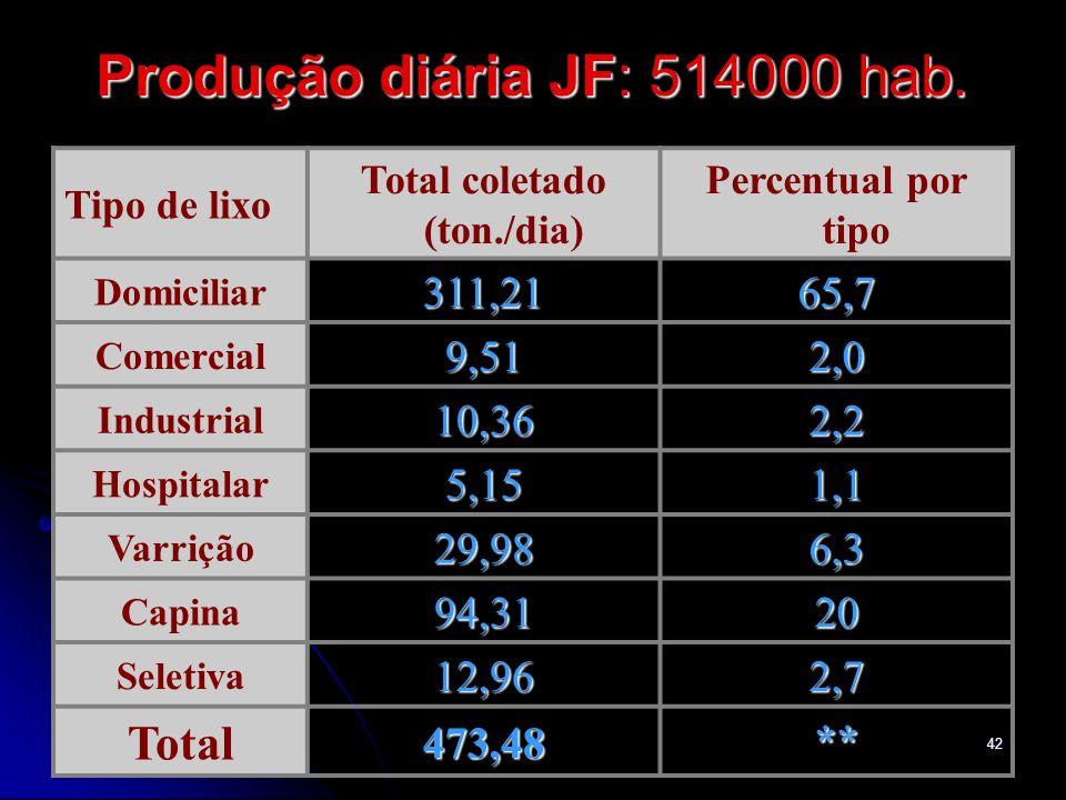 Produção diária JF: 514000 hab.