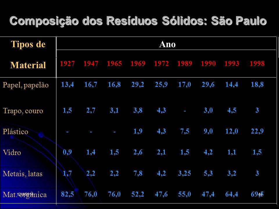 Composição dos Resíduos Sólidos: São Paulo