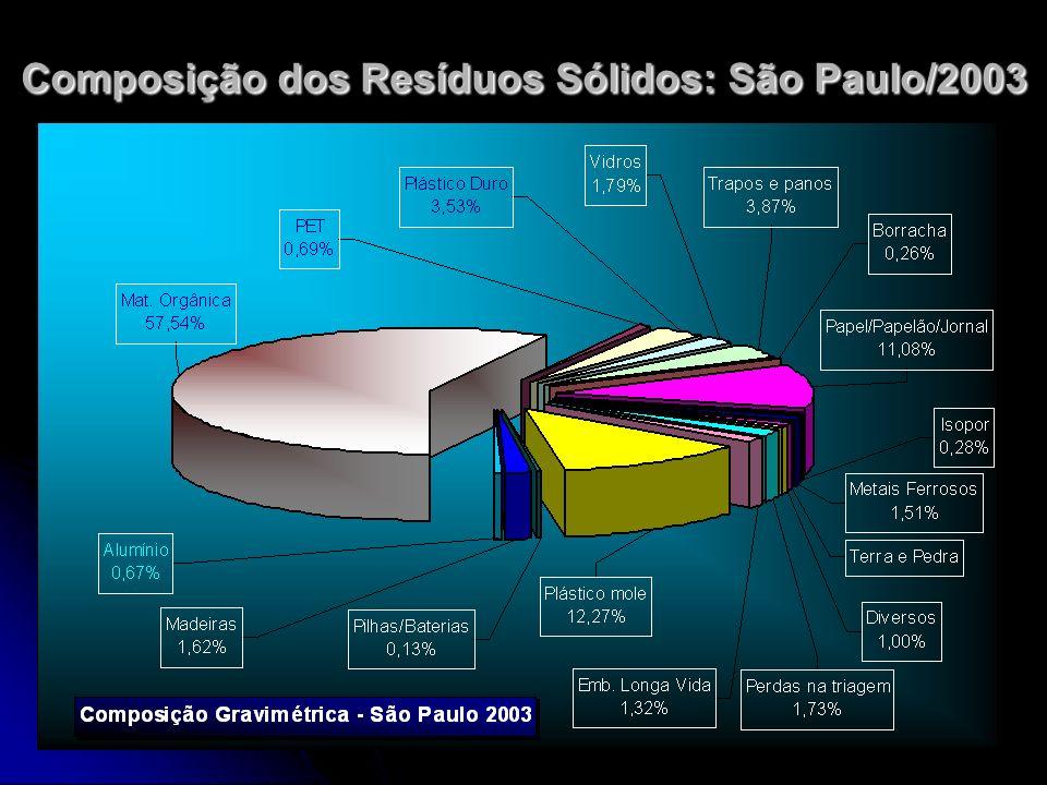 Composição dos Resíduos Sólidos: São Paulo/2003