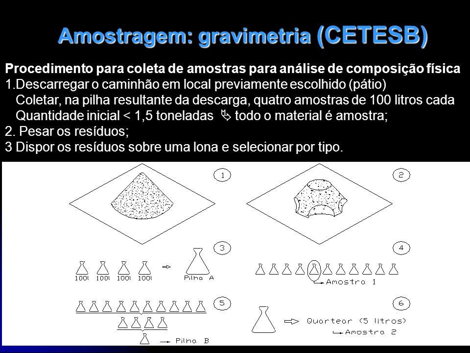 Amostragem: gravimetria (CETESB)