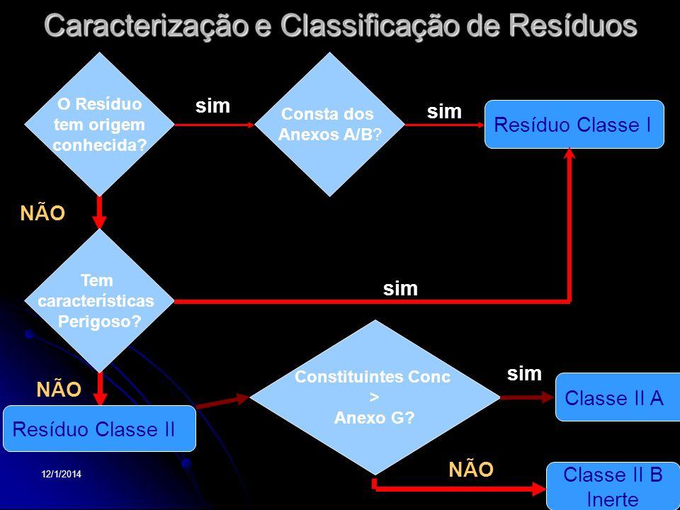 Caracterização e Classificação de Resíduos