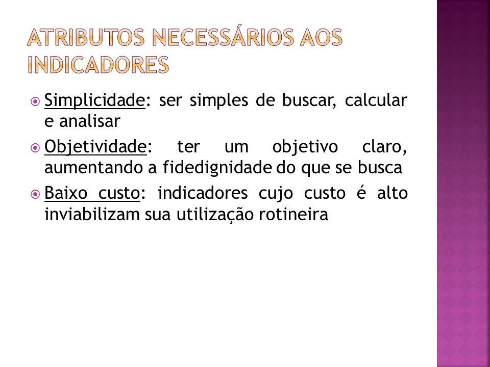 Atributos necessários aos indicadores