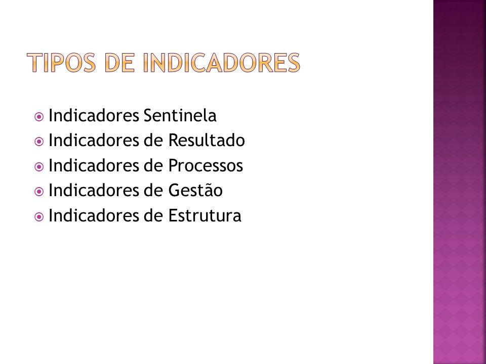 Tipos de Indicadores Indicadores Sentinela Indicadores de Resultado