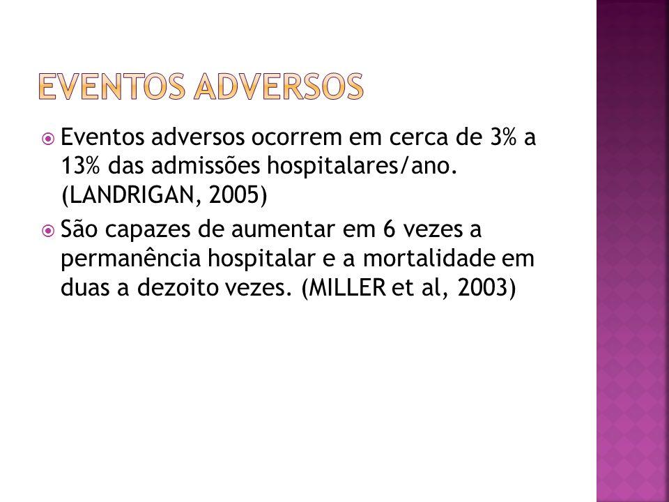 Eventos adversos Eventos adversos ocorrem em cerca de 3% a 13% das admissões hospitalares/ano. (LANDRIGAN, 2005)