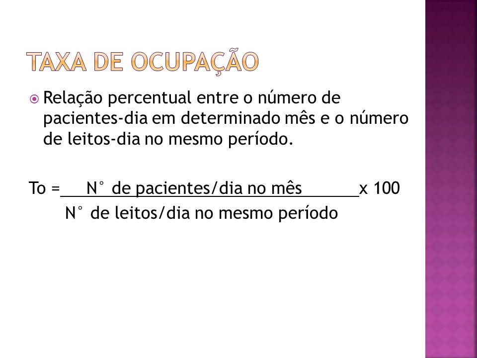 Taxa de Ocupação Relação percentual entre o número de pacientes-dia em determinado mês e o número de leitos-dia no mesmo período.