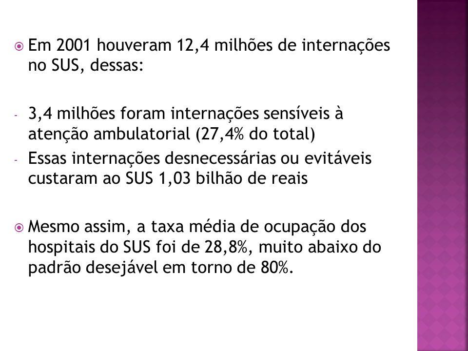 Em 2001 houveram 12,4 milhões de internações no SUS, dessas: