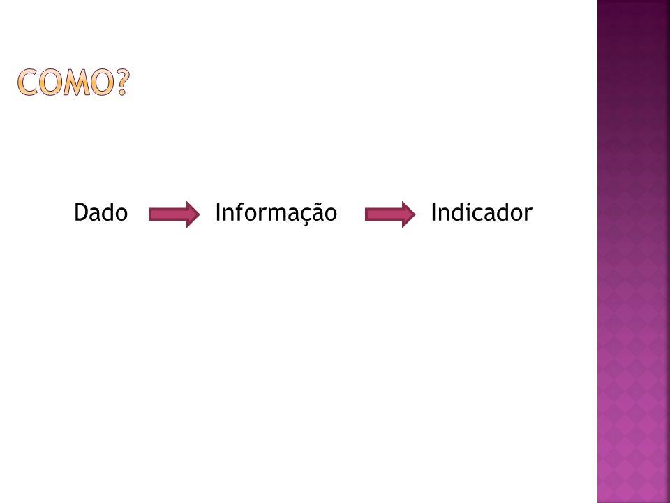 Como Dado Informação Indicador