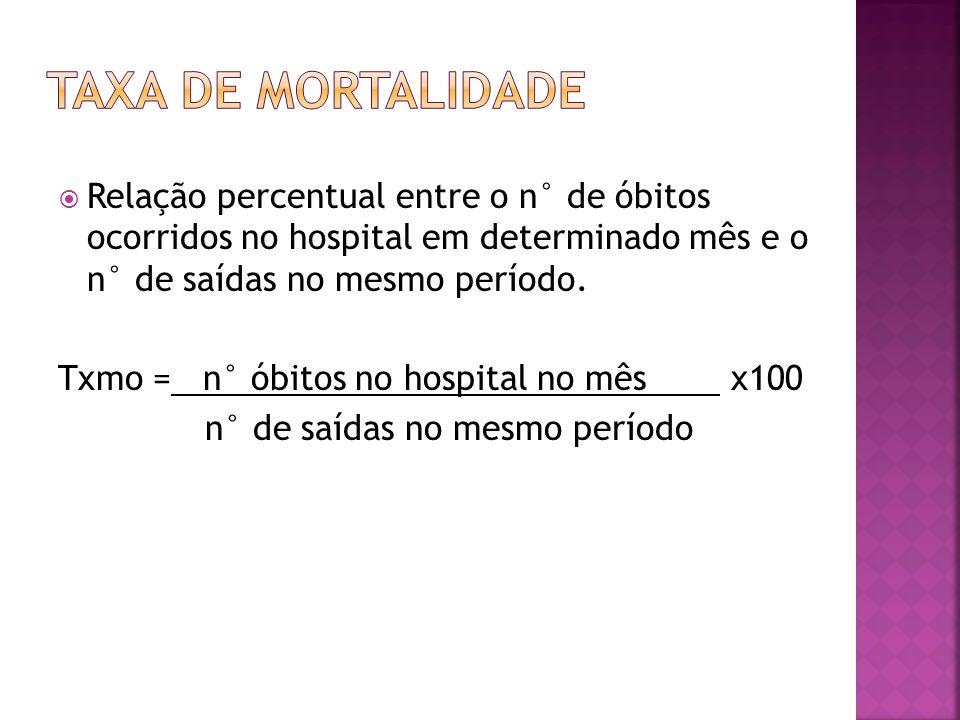 Taxa de mortalidade Relação percentual entre o n° de óbitos ocorridos no hospital em determinado mês e o n° de saídas no mesmo período.