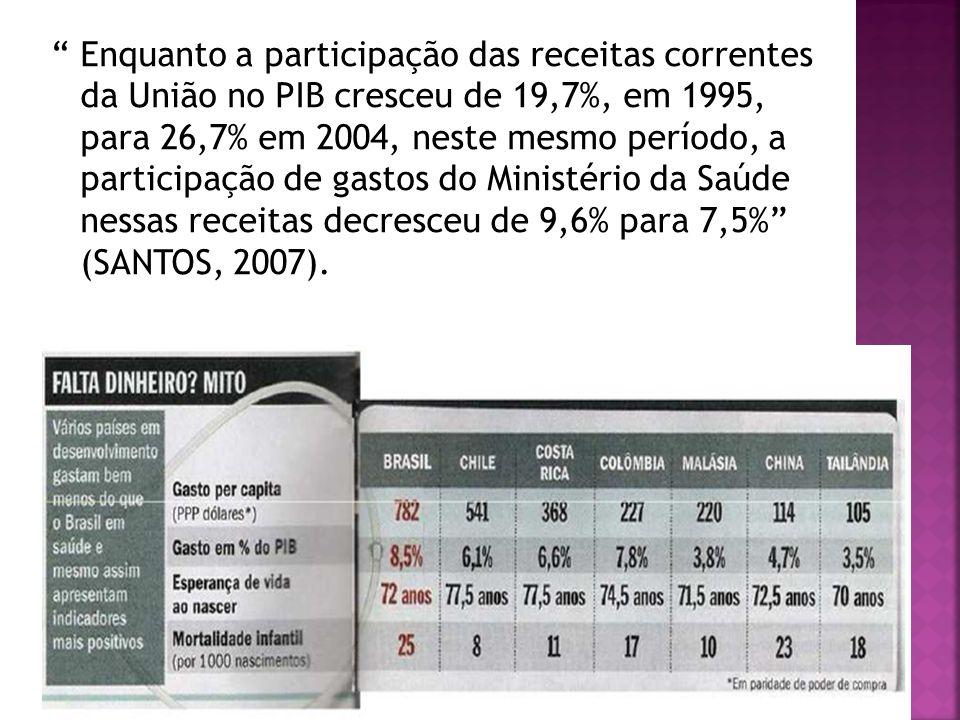 Enquanto a participação das receitas correntes da União no PIB cresceu de 19,7%, em 1995, para 26,7% em 2004, neste mesmo período, a participação de gastos do Ministério da Saúde nessas receitas decresceu de 9,6% para 7,5% (SANTOS, 2007).