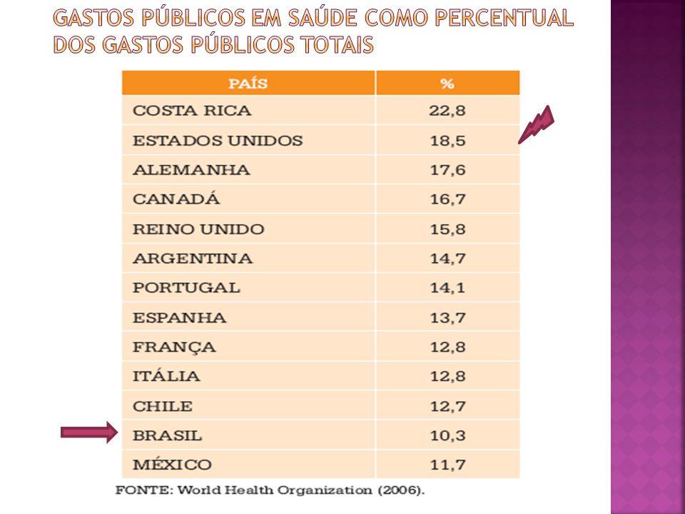 Gastos públicos em saúde como percentual dos gastos públicos totais