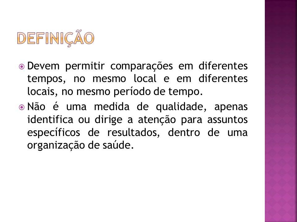 Definição Devem permitir comparações em diferentes tempos, no mesmo local e em diferentes locais, no mesmo período de tempo.
