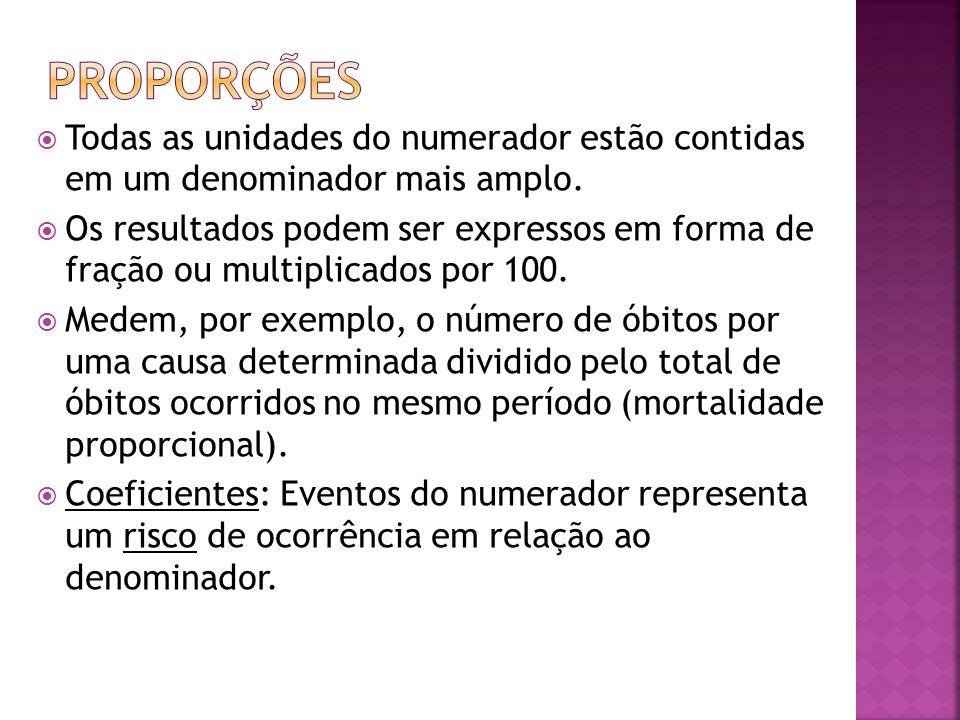Proporções Todas as unidades do numerador estão contidas em um denominador mais amplo.