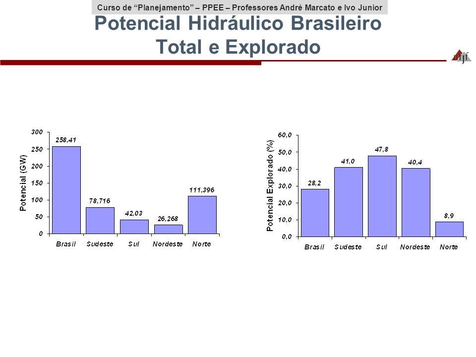 Potencial Hidráulico Brasileiro Total e Explorado
