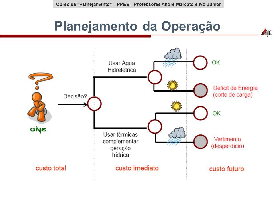 Planejamento da Operação