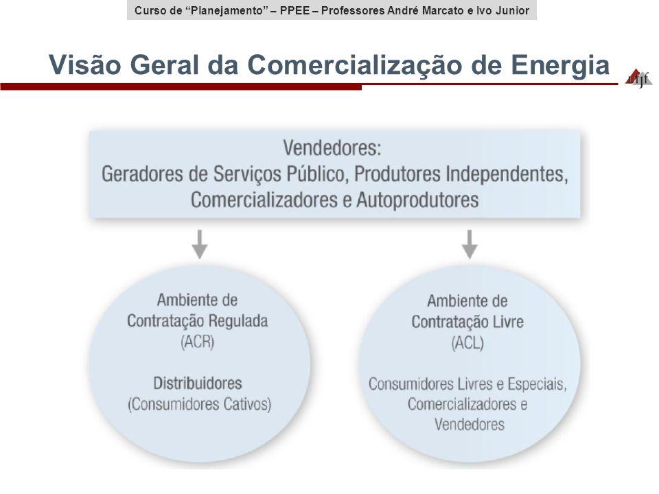 Visão Geral da Comercialização de Energia