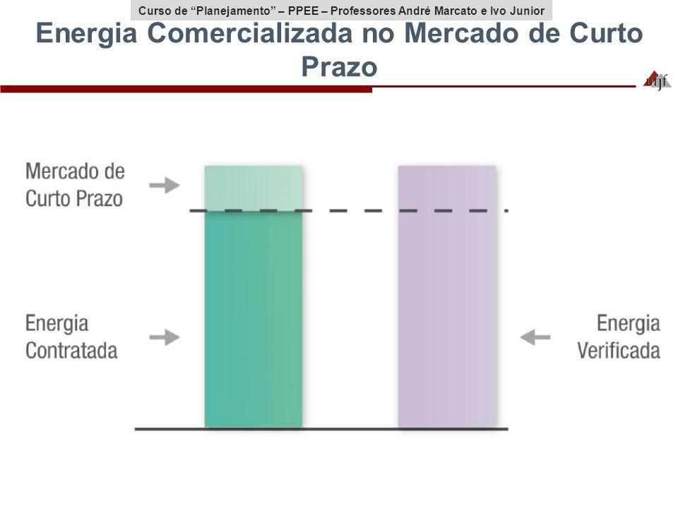 Energia Comercializada no Mercado de Curto Prazo