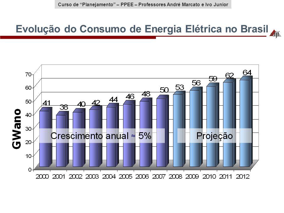 Evolução do Consumo de Energia Elétrica no Brasil