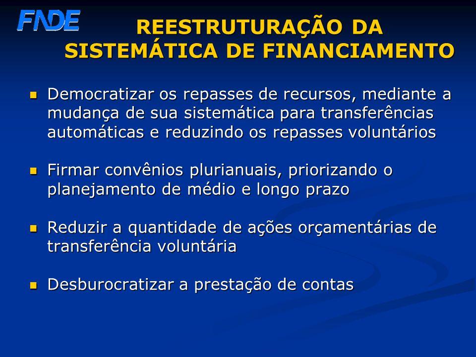 REESTRUTURAÇÃO DA SISTEMÁTICA DE FINANCIAMENTO