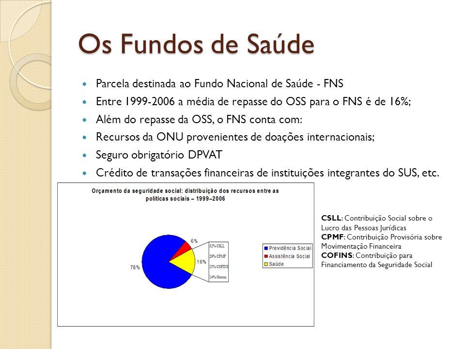 Os Fundos de Saúde Parcela destinada ao Fundo Nacional de Saúde - FNS