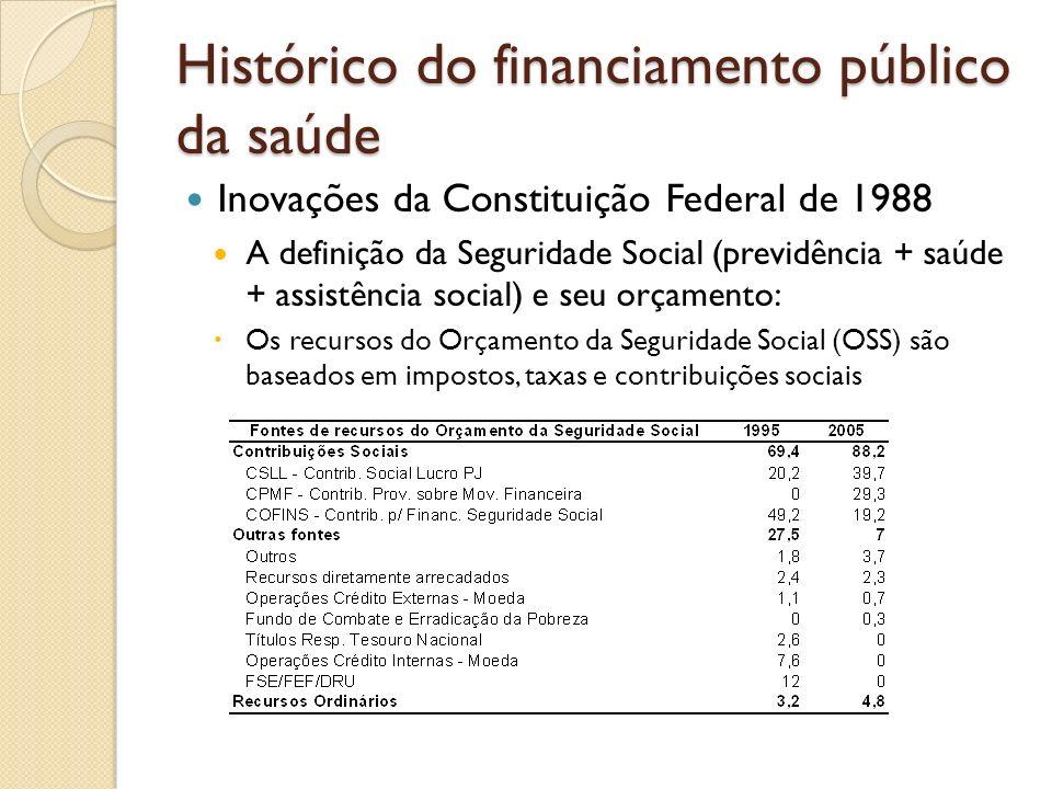 Histórico do financiamento público da saúde