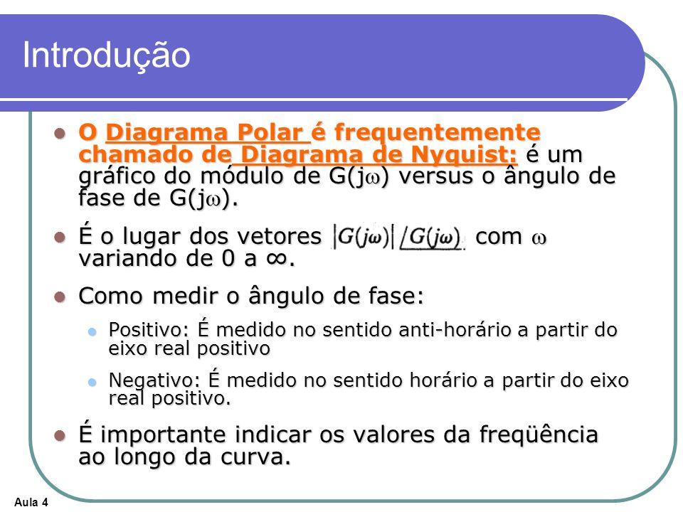 Introdução O Diagrama Polar é frequentemente chamado de Diagrama de Nyquist: é um gráfico do módulo de G(jw) versus o ângulo de fase de G(jw).