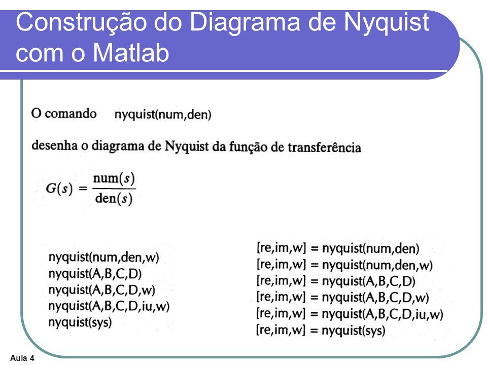 Construção do Diagrama de Nyquist com o Matlab