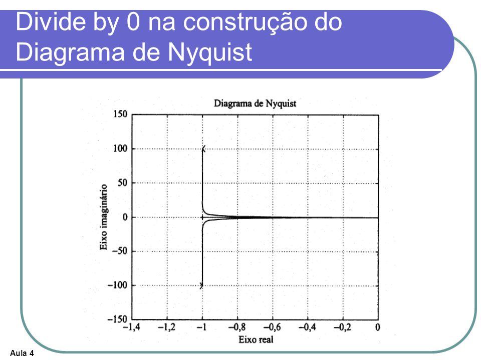 Divide by 0 na construção do Diagrama de Nyquist