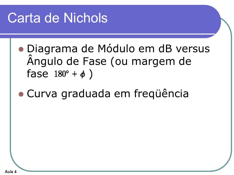 Carta de Nichols Diagrama de Módulo em dB versus Ângulo de Fase (ou margem de fase ) Curva graduada em freqüência.