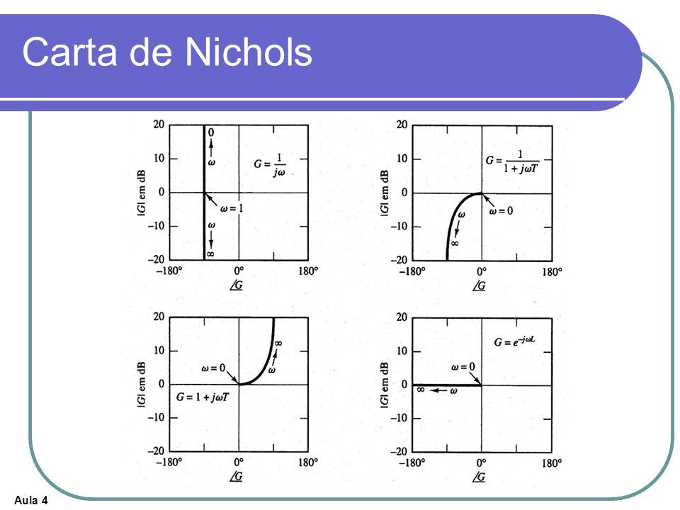 Carta de Nichols