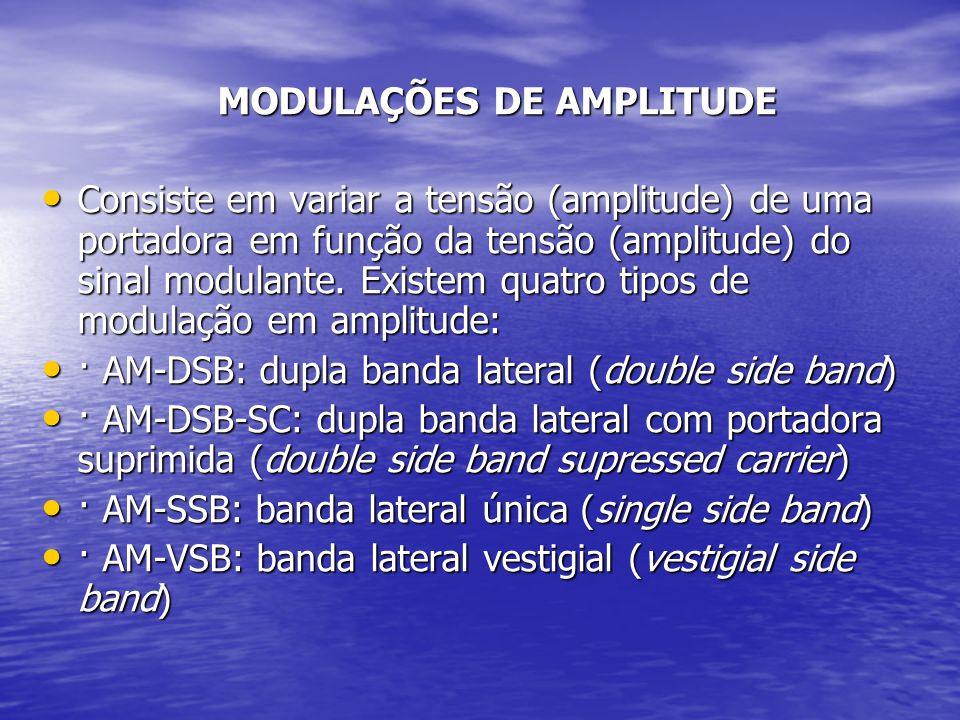 MODULAÇÕES DE AMPLITUDE