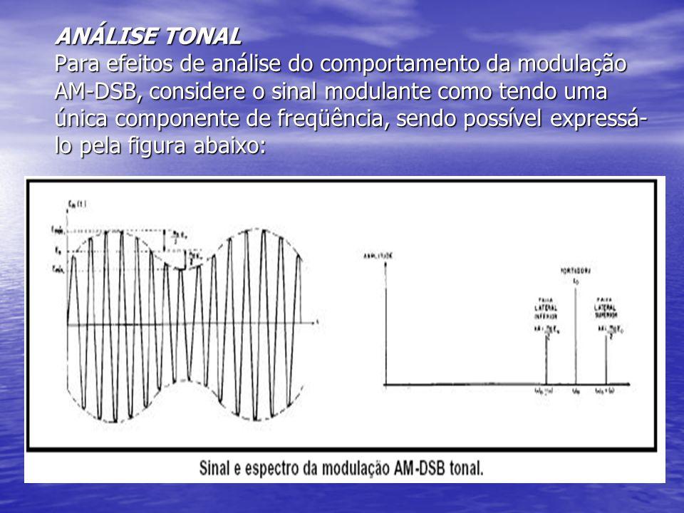 ANÁLISE TONAL Para efeitos de análise do comportamento da modulação AM-DSB, considere o sinal modulante como tendo uma única componente de freqüência, sendo possível expressá-lo pela figura abaixo: