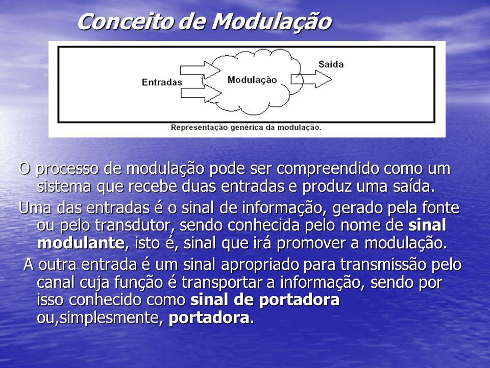 Conceito de Modulação O processo de modulação pode ser compreendido como um sistema que recebe duas entradas e produz uma saída.